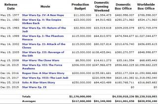 Gwiezdne Wojny - wyniki w box office