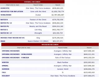 Rekordy w box office