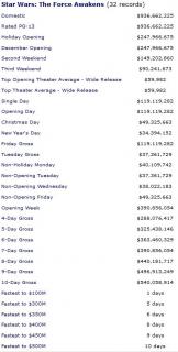 Przebudzenie Mocy - rekordy w box office