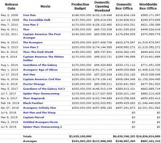 MCU - wyniki w box office