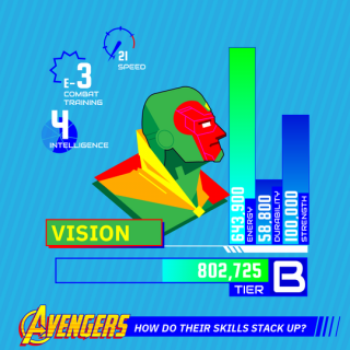 Kto z Avengers jest najpotężniejszy? - infografiki