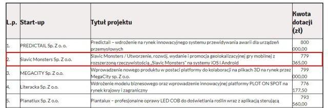 Slavic Monsters Sp. Z o.o. - dofinansowanie z PARP