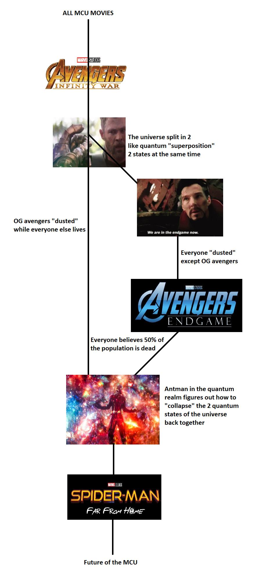 MCU - teoria o rozbiciu uniwersum