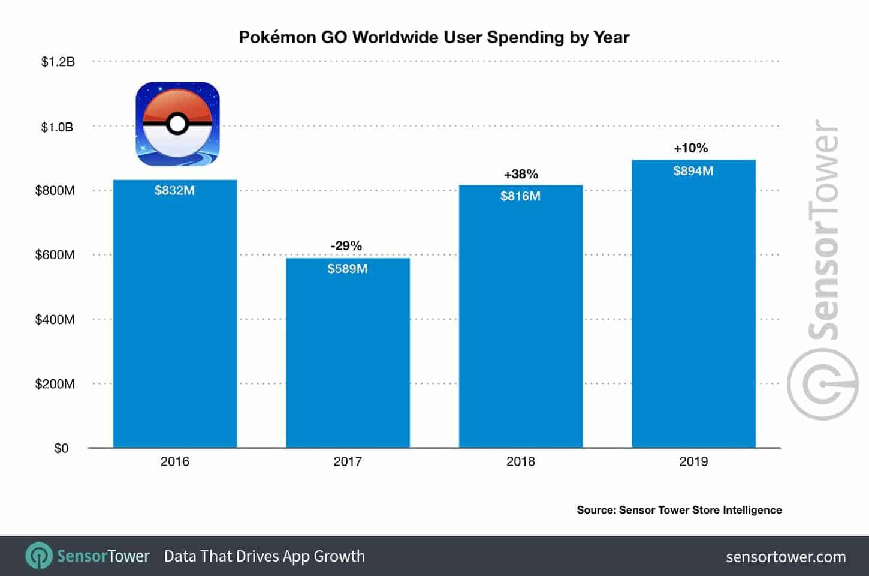 Pokemon GO - zarobki w latach 2016-2019